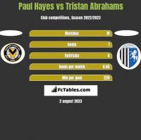 Paul Hayes vs Tristan Abrahams h2h player stats