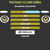 Paul Hayes vs Lewis Collins h2h player stats