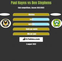 Paul Hayes vs Ben Stephens h2h player stats