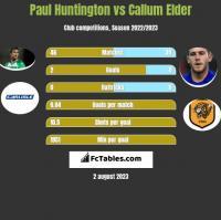 Paul Huntington vs Callum Elder h2h player stats