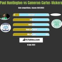 Paul Huntington vs Cameron Carter-Vickers h2h player stats