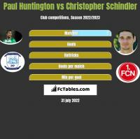 Paul Huntington vs Christopher Schindler h2h player stats