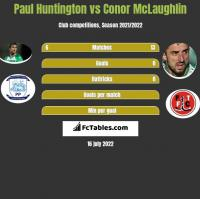 Paul Huntington vs Conor McLaughlin h2h player stats