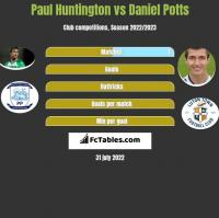 Paul Huntington vs Daniel Potts h2h player stats