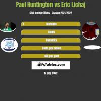 Paul Huntington vs Eric Lichaj h2h player stats