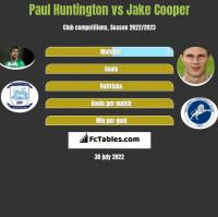 Paul Huntington vs Jake Cooper h2h player stats