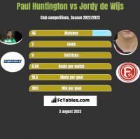 Paul Huntington vs Jordy de Wijs h2h player stats