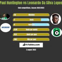 Paul Huntington vs Leonardo Da Silva Lopes h2h player stats