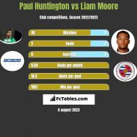 Paul Huntington vs Liam Moore h2h player stats