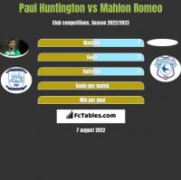 Paul Huntington vs Mahlon Romeo h2h player stats