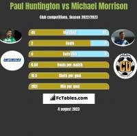 Paul Huntington vs Michael Morrison h2h player stats