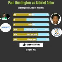 Paul Huntington vs Gabriel Osho h2h player stats