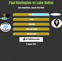 Paul Huntington vs Luke Bolton h2h player stats