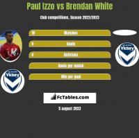 Paul Izzo vs Brendan White h2h player stats