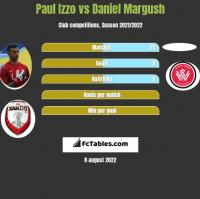 Paul Izzo vs Daniel Margush h2h player stats