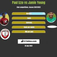 Paul Izzo vs Jamie Young h2h player stats