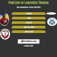 Paul Izzo vs Lawrence Thomas h2h player stats