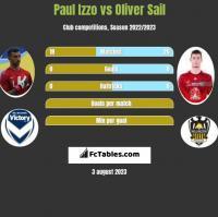 Paul Izzo vs Oliver Sail h2h player stats
