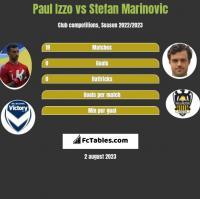Paul Izzo vs Stefan Marinovic h2h player stats