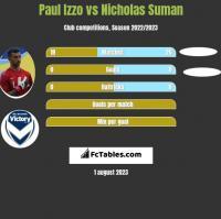 Paul Izzo vs Nicholas Suman h2h player stats