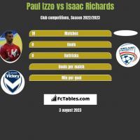 Paul Izzo vs Isaac Richards h2h player stats
