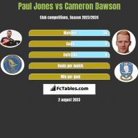 Paul Jones vs Cameron Dawson h2h player stats