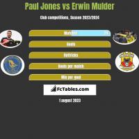 Paul Jones vs Erwin Mulder h2h player stats