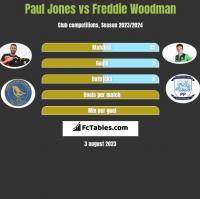 Paul Jones vs Freddie Woodman h2h player stats