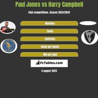 Paul Jones vs Harry Campbell h2h player stats