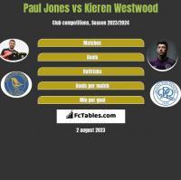Paul Jones vs Kieren Westwood h2h player stats