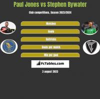 Paul Jones vs Stephen Bywater h2h player stats