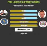 Paul Jones vs Bradley Collins h2h player stats