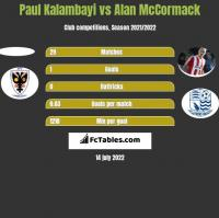 Paul Kalambayi vs Alan McCormack h2h player stats