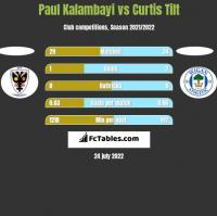 Paul Kalambayi vs Curtis Tilt h2h player stats