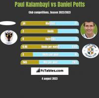 Paul Kalambayi vs Daniel Potts h2h player stats
