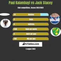 Paul Kalambayi vs Jack Stacey h2h player stats