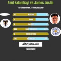 Paul Kalambayi vs James Justin h2h player stats
