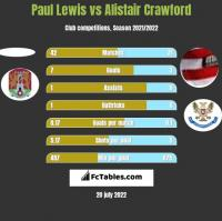 Paul Lewis vs Alistair Crawford h2h player stats