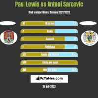 Paul Lewis vs Antoni Sarcevic h2h player stats