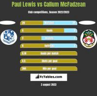 Paul Lewis vs Callum McFadzean h2h player stats