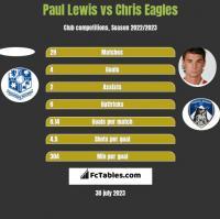 Paul Lewis vs Chris Eagles h2h player stats