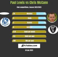 Paul Lewis vs Chris McCann h2h player stats