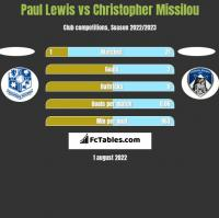 Paul Lewis vs Christopher Missilou h2h player stats