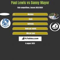 Paul Lewis vs Danny Mayor h2h player stats