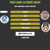 Paul Lewis vs David Jones h2h player stats