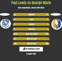 Paul Lewis vs George Maris h2h player stats