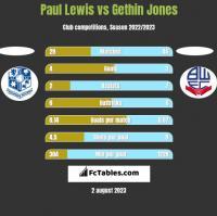 Paul Lewis vs Gethin Jones h2h player stats
