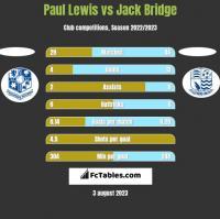 Paul Lewis vs Jack Bridge h2h player stats
