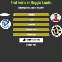 Paul Lewis vs Reggie Lambe h2h player stats