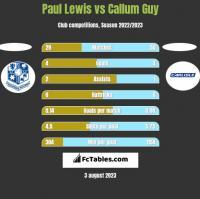 Paul Lewis vs Callum Guy h2h player stats